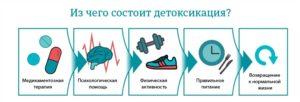 Детоксикация от алкоголя на дому в Алматы